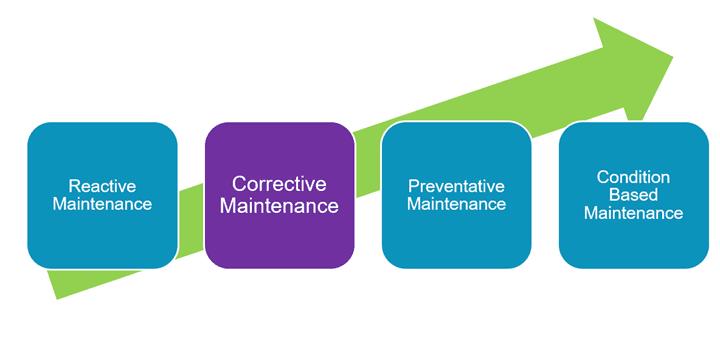 corrective maintenance