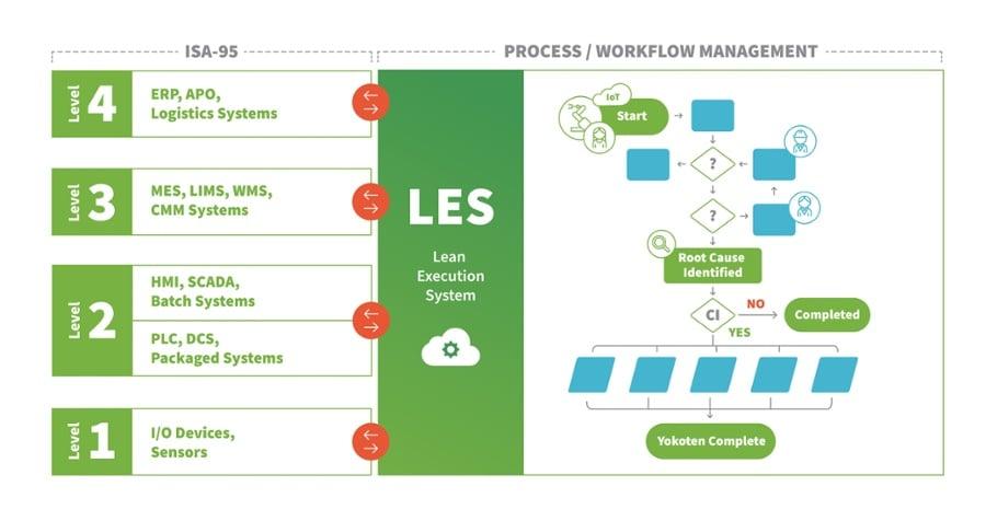 Lean Execution System (LES)