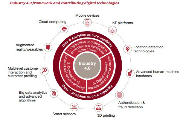 digital manufacturing trends